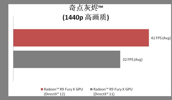 外星人Alienware Area-51采用Radeon R9 Fury X GPU